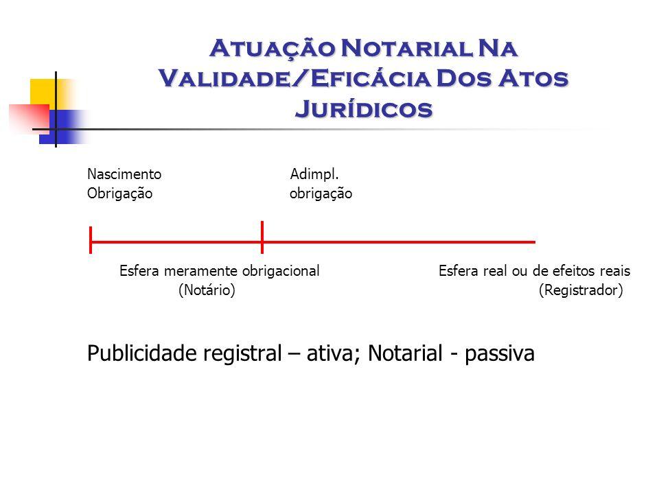 Atuação Notarial Na Validade/Eficácia Dos Atos Jurídicos Nascimento Adimpl. Obrigação obrigação Esfera meramente obrigacional Esfera real ou de efeito