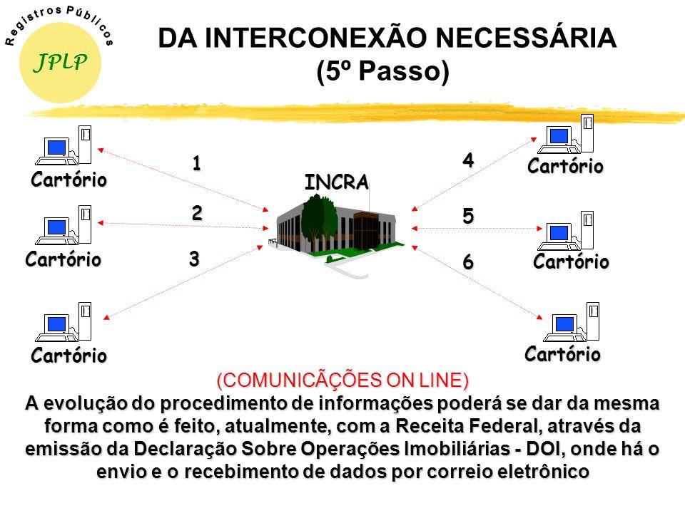 DA INTERCONEXÃO NECESSÁRIA (4º Passo) (REGISTRO DE IMÓVEIS) Procedem às averbações, encerrando o novo procedimento previsto na Lei nº 10.267/01 (INCRA