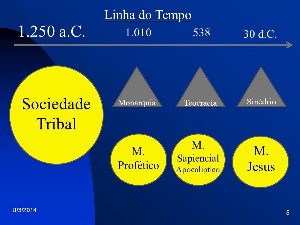 8/3/2014 5 Sociedade Tribal M. Profético M. Sapiencial Apocalíptico M. Jesus Monarquia Teocracia Sinédrio 1.250 a.C. 1.010538 30 d.C. Linha do Tempo