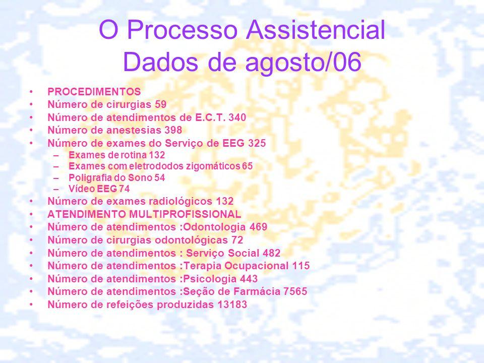 O Processo Assistencial Dados de agosto/06 PROCEDIMENTOS Número de cirurgias 59 Número de atendimentos de E.C.T. 340 Número de anestesias 398 Número d