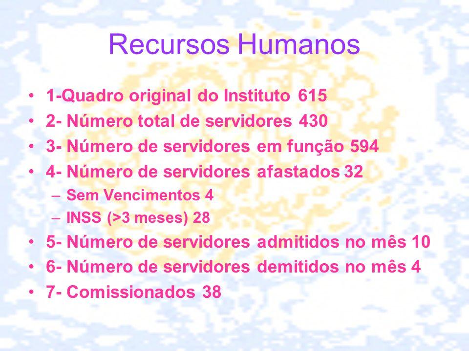 Recursos Humanos 1-Quadro original do Instituto 615 2- Número total de servidores 430 3- Número de servidores em função 594 4- Número de servidores af