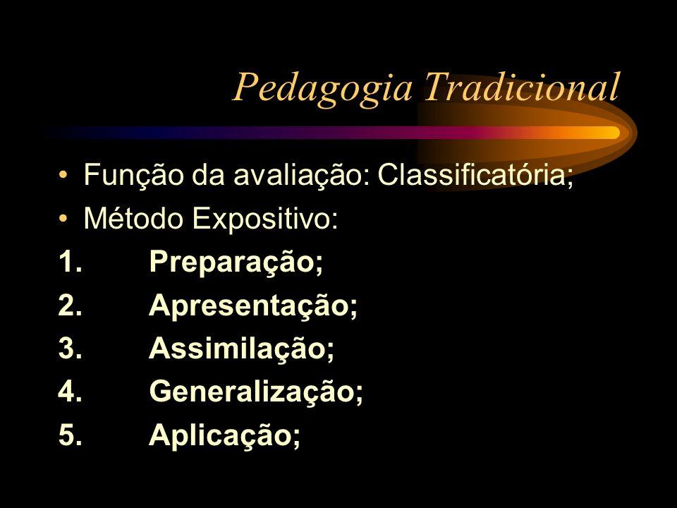 Pedagogia Tradicional Função da avaliação: Classificatória; Método Expositivo: 1. Preparação; 2. Apresentação; 3. Assimilação; 4. Generalização; 5. Ap