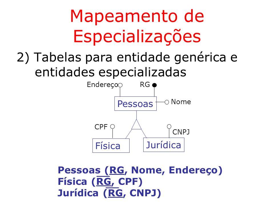 Mapeamento de Especializações 2) Tabelas para entidade genérica e entidades especializadas Pessoas RG Jurídica CNPJ Física CPF Endereço Nome Pessoas (