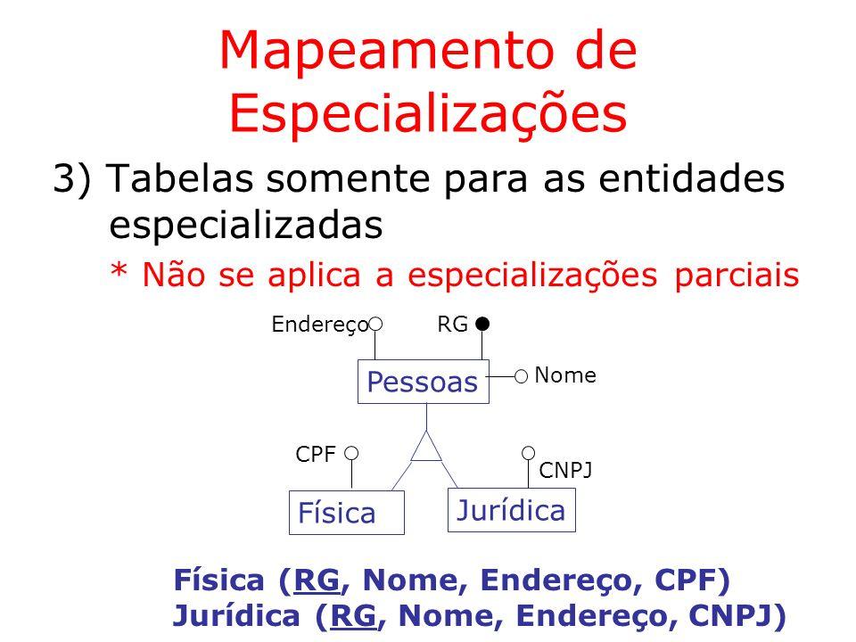Mapeamento de Especializações 3) Tabelas somente para as entidades especializadas * Não se aplica a especializações parciais Pessoas RG Jurídica CNPJ