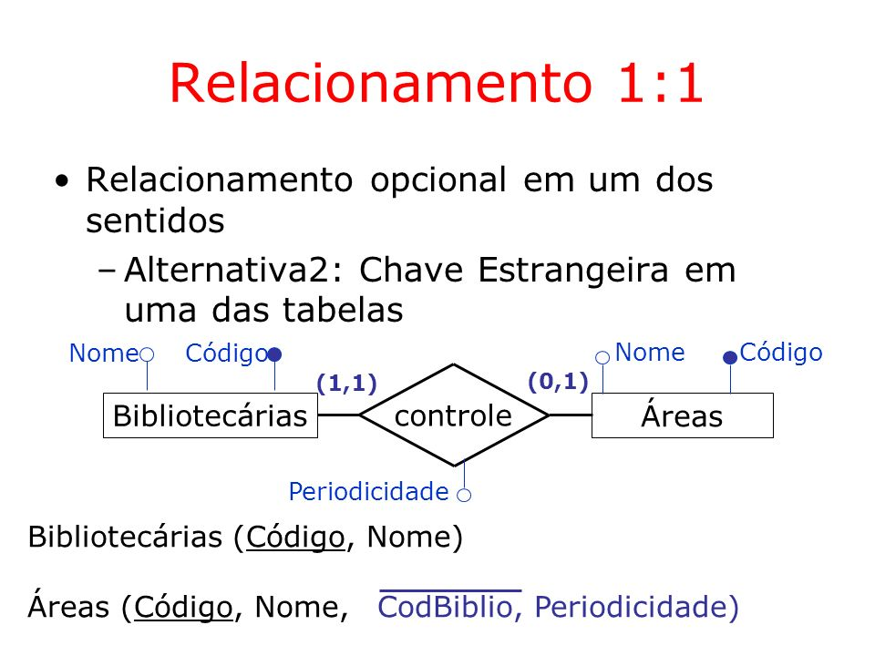 Relacionamento 1:1 Relacionamento opcional em um dos sentidos –Alternativa2: Chave Estrangeira em uma das tabelas Áreas controle (1,1) (0,1) Bibliotec