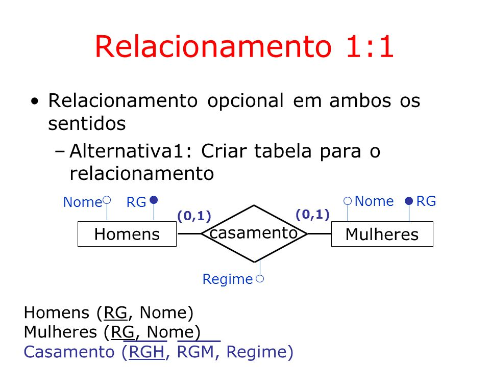 Relacionamento 1:1 Relacionamento opcional em ambos os sentidos –Alternativa1: Criar tabela para o relacionamento Mulheres casamento (0,1) Homens Nome