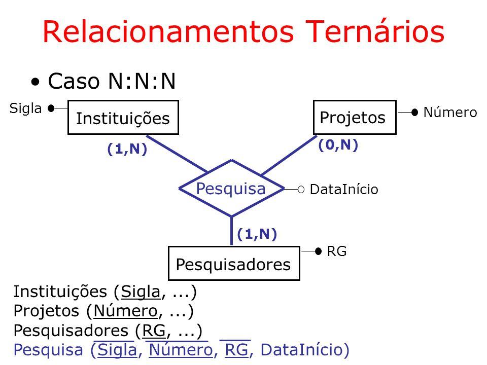 Caso N:N:N Relacionamentos Ternários (1,N) Instituições Pesquisadores Projetos Pesquisa (1,N) (0,N) Sigla Número RG DataInício Instituições (Sigla,...