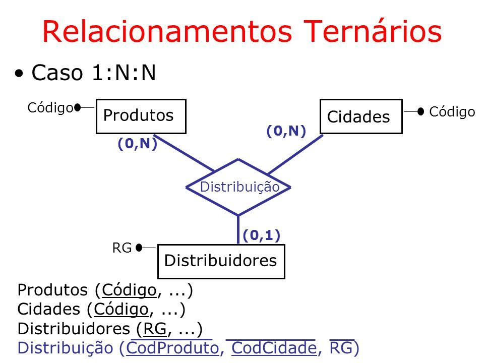 Relacionamentos Ternários (0,1) Produtos Distribuidores Cidades Distribuição (0,N) Código Produtos (Código,...) Cidades (Código,...) Distribuidores (R