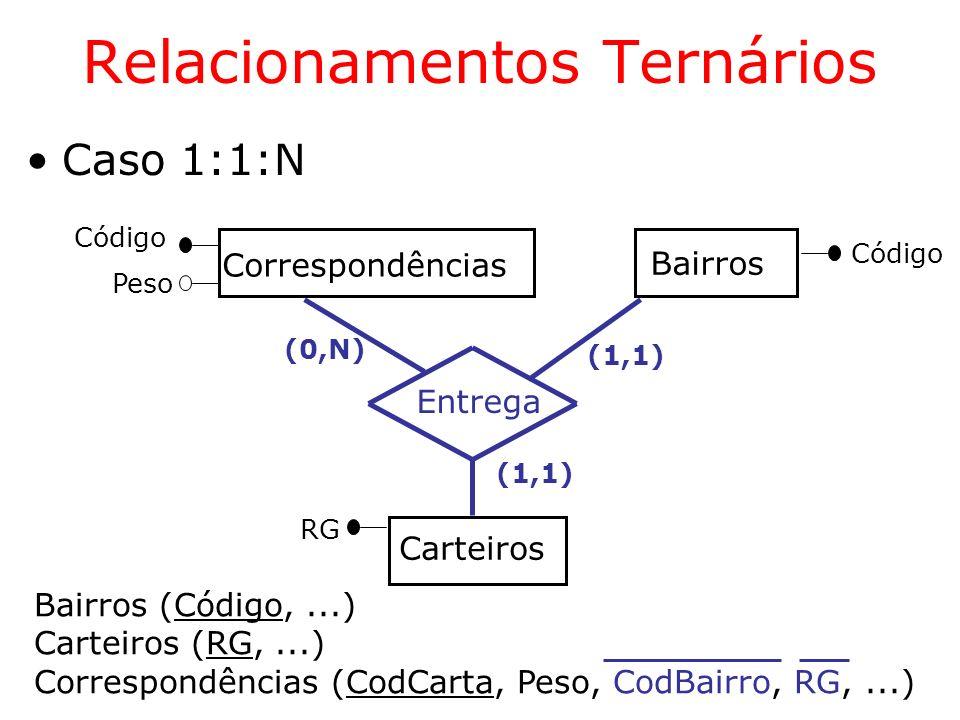 (1,1) Correspondências Carteiros Bairros Entrega (0,N) (1,1) Código Bairros (Código,...) Carteiros (RG,...) Correspondências (CodCarta, Peso, CodBairr