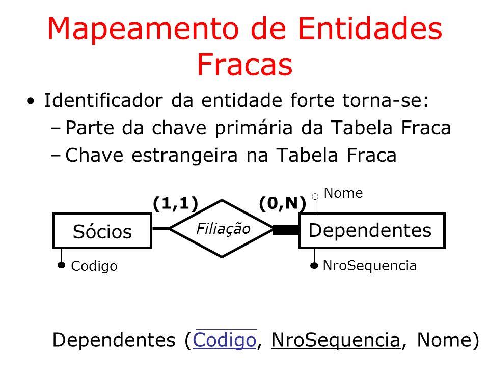 (1,1) Correspondências Carteiros Bairros Entrega (0,N) (1,1) Código Bairros (Código,...) Carteiros (RG,...) Correspondências (CodCarta, Peso, CodBairro, RG,...) Peso RG Relacionamentos Ternários Caso 1:1:N