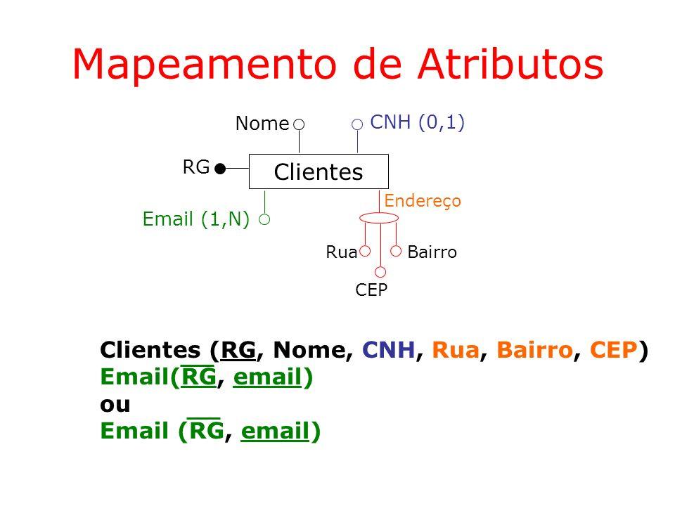 Mapeamento de Atributos Clientes Nome CNH (0,1) Email (1,N) Endereço Rua CEP Bairro Clientes (RG, Nome, CNH, Rua, Bairro, CEP) Email(RG, email) ou Ema