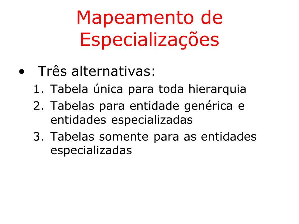 Mapeamento de Especializações Três alternativas: 1.Tabela única para toda hierarquia 2.Tabelas para entidade genérica e entidades especializadas 3.Tab