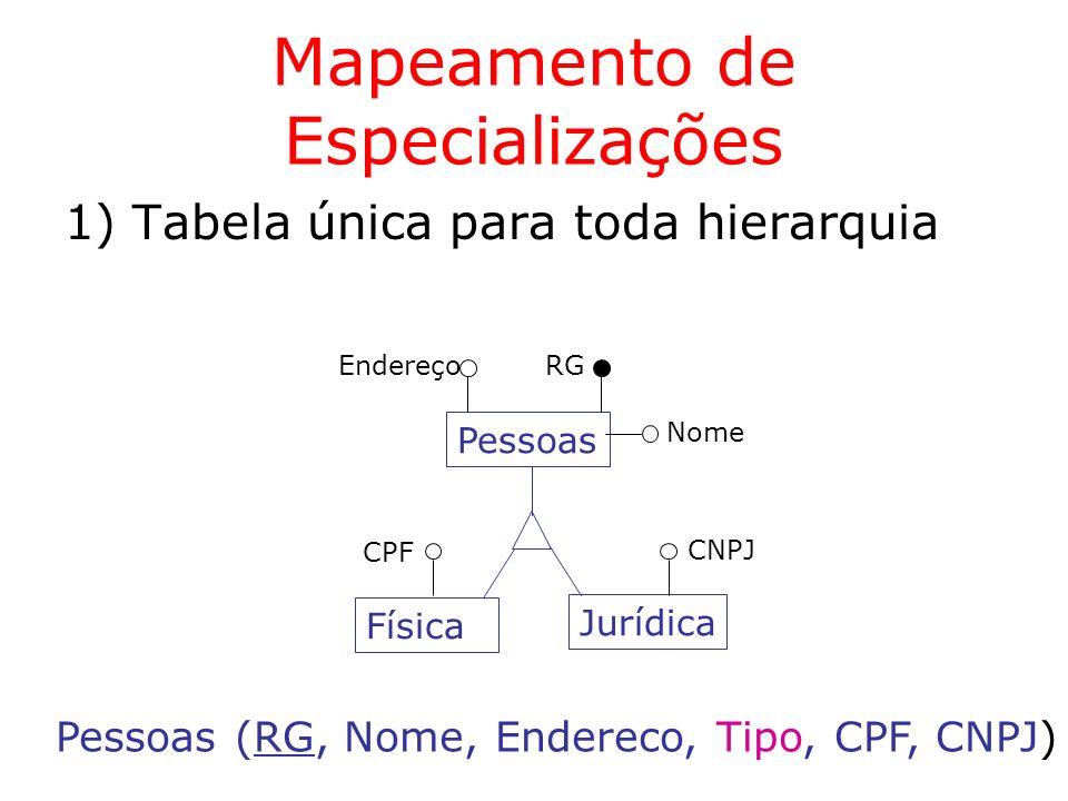 Mapeamento de Especializações 2) Tabelas para entidade genérica e entidades especializadas Pessoas RG Jurídica CNPJ Física CPF Endereço Nome Pessoas (RG, Nome, Endereço) Física (RG, CPF) Jurídica (RG, CNPJ)