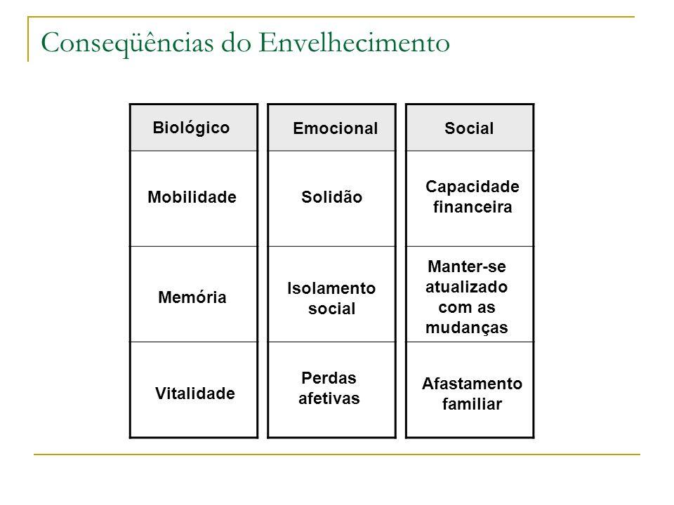 Conseqüências do Envelhecimento Biológico Mobilidade Memória Vitalidade Emocional Solidão Isolamento social Perdas afetivas Social Capacidade financei