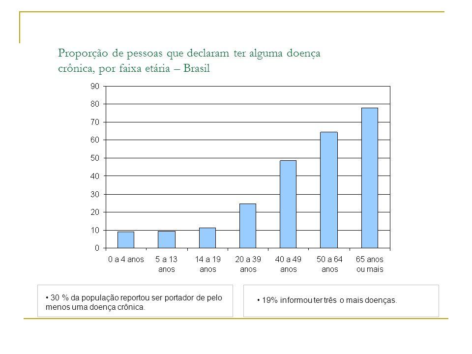 Proporção de pessoas que declaram ter alguma doença crônica, por faixa etária – Brasil 30 % da população reportou ser portador de pelo menos uma doenç