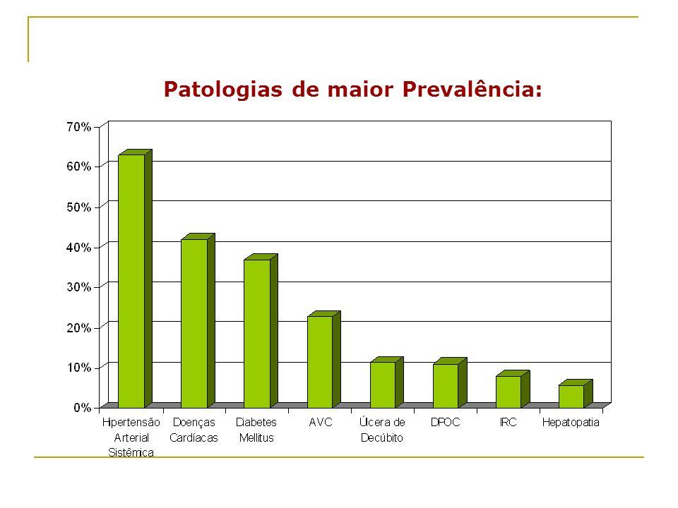 Patologias de maior Prevalência: