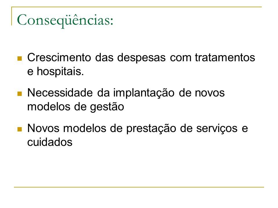 Conseqüências: Crescimento das despesas com tratamentos e hospitais. Necessidade da implantação de novos modelos de gestão Novos modelos de prestação