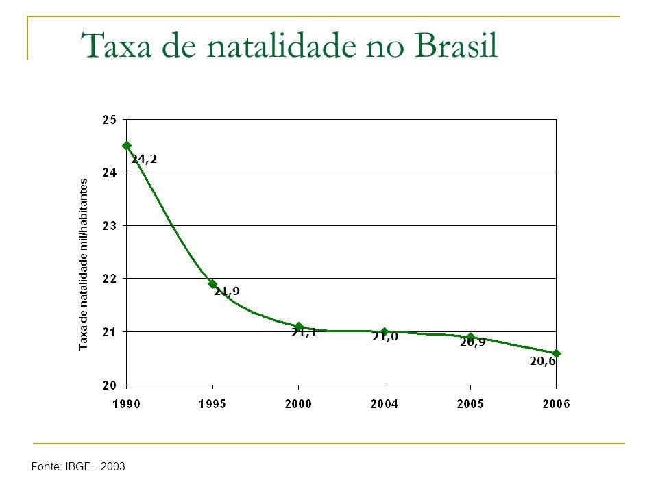 24,2 21,9 21,1 21,0 20,9 20,6 Taxa de natalidade mil/habitantes Taxa de natalidade no Brasil Fonte: IBGE - 2003