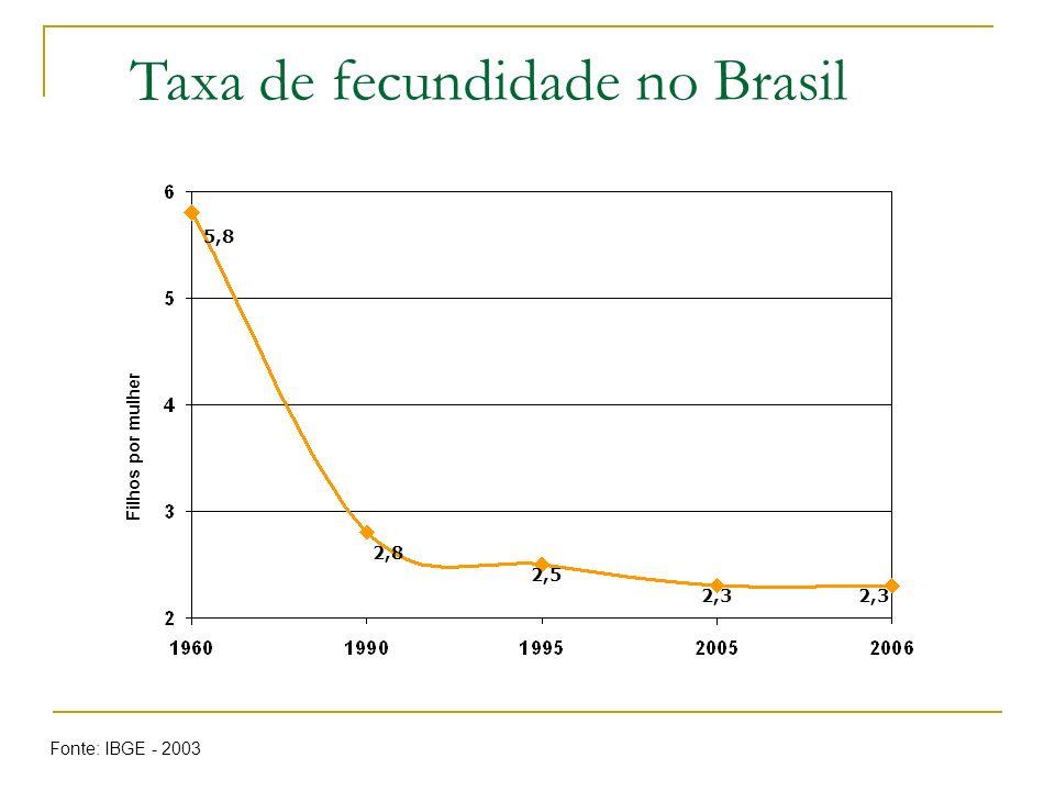 Taxa de fecundidade no Brasil 5,8 2,8 2,5 2,3 Filhos por mulher Fonte: IBGE - 2003