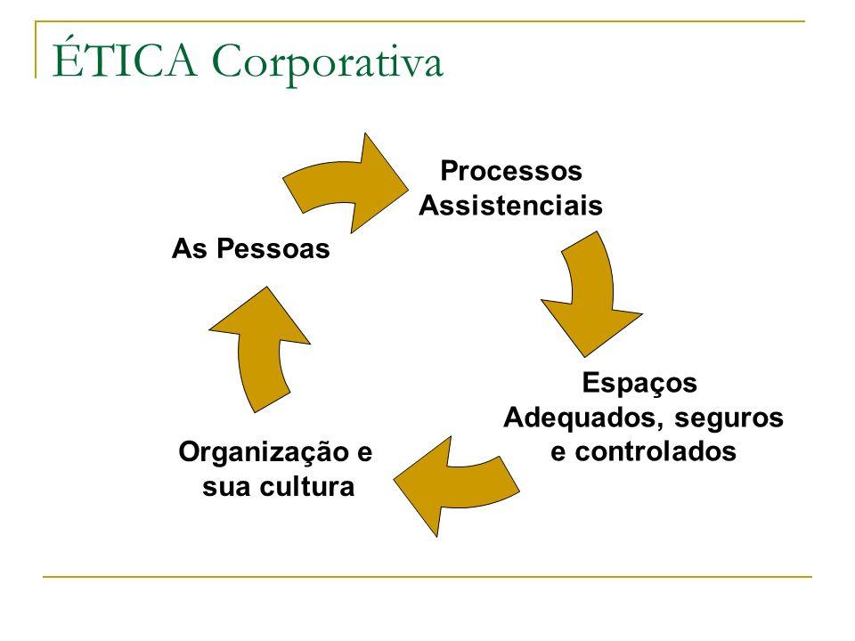ÉTICA Corporativa Processos Assistenciais Espaços Adequados, seguros e controlados Organização e sua cultura As Pessoas