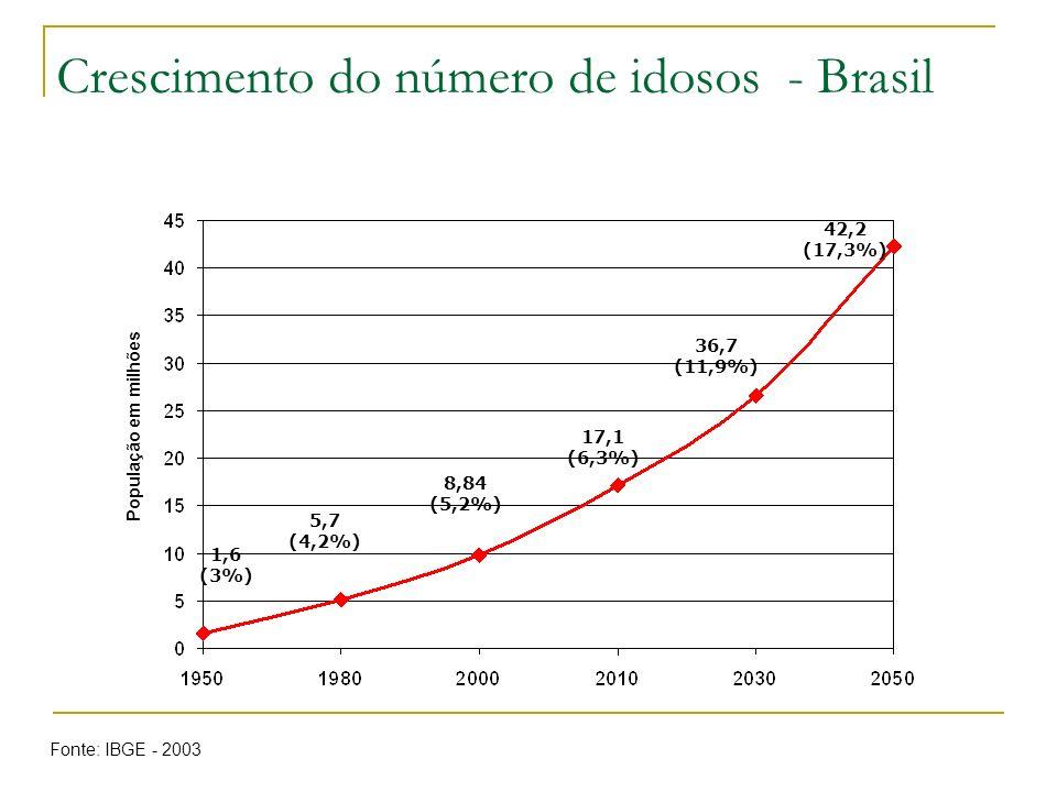 Crescimento do número de idosos - Brasil População em milhões 1,6 (3%) 5,7 (4,2%) 8,84 (5,2%) 17,1 (6,3%) 36,7 (11,9%) 42,2 (17,3%) Fonte: IBGE - 2003