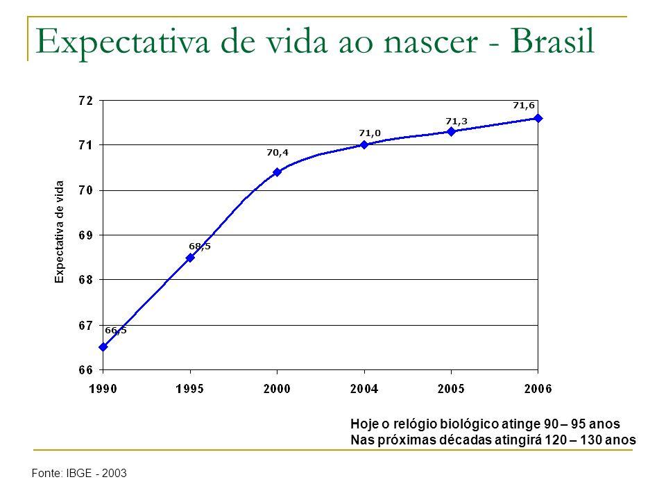 Expectativa de vida ao nascer - Brasil 66,5 68,5 70,4 71,0 71,3 71,6 Expectativa de vida Fonte: IBGE - 2003 Hoje o relógio biológico atinge 90 – 95 an