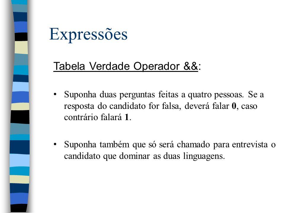 Expressões Tabela Verdade Operador &&: Suponha duas perguntas feitas a quatro pessoas. Se a resposta do candidato for falsa, deverá falar 0, caso cont