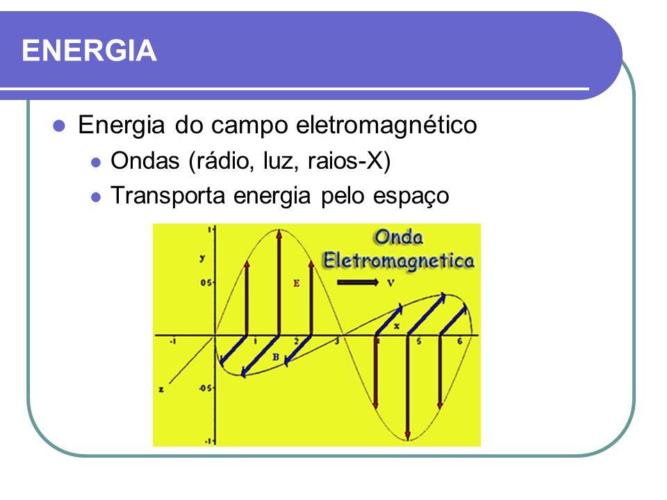 Energia do campo eletromagnético Ondas (rádio, luz, raios-X) Transporta energia pelo espaço ENERGIA