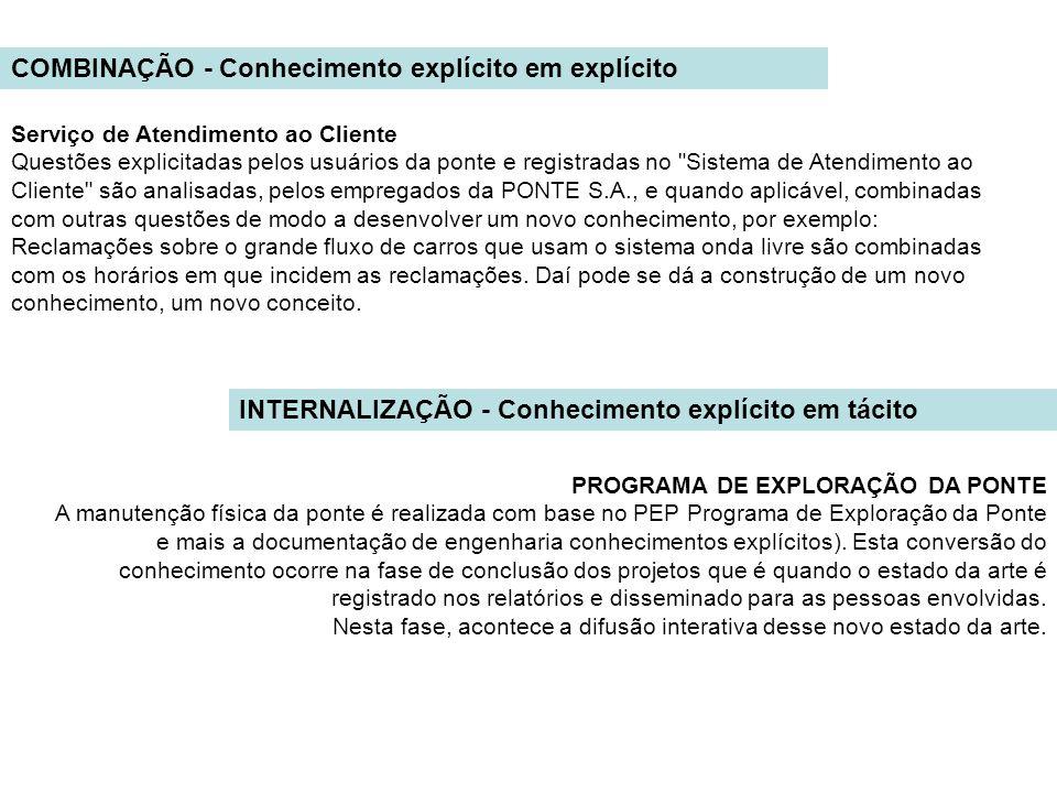 COMBINAÇÃO - Conhecimento explícito em explícito Serviço de Atendimento ao Cliente Questões explicitadas pelos usuários da ponte e registradas no