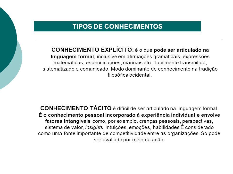 ESPIRAL DO CONHECIMENTO DIÁLOGO APRENDER FAZENDO CONSTRUÇÃO DO CAMPO ASSOCIAÇÃO DO CONHECIMENTO EXPLICITO explícito para o explícito tácito para o explícito explícito para o tácito tácito para o tácito