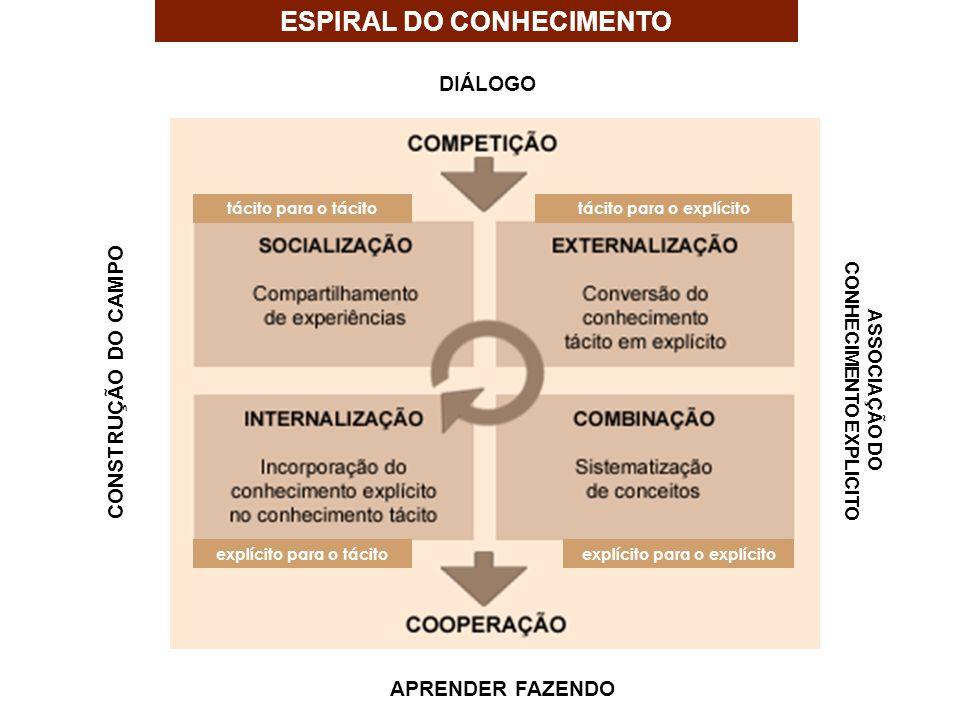 ESPIRAL DO CONHECIMENTO DIÁLOGO APRENDER FAZENDO CONSTRUÇÃO DO CAMPO ASSOCIAÇÃO DO CONHECIMENTO EXPLICITO explícito para o explícito tácito para o exp