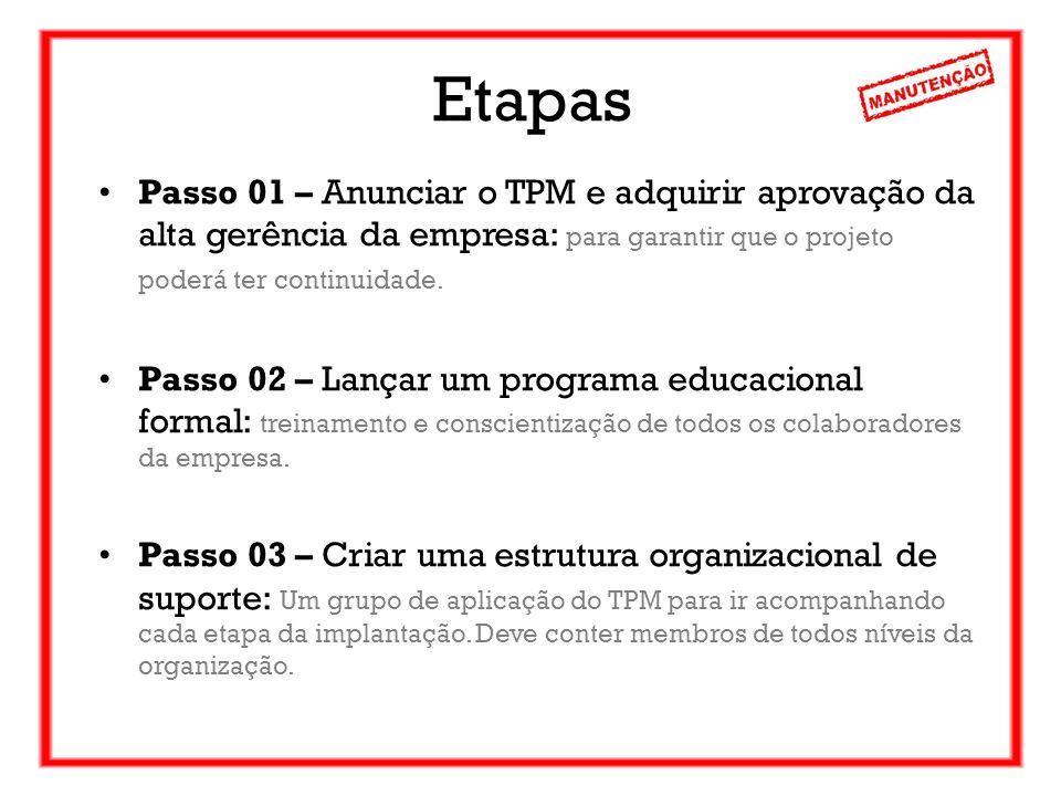 Etapas Passo 01 – Anunciar o TPM e adquirir aprovação da alta gerência da empresa: para garantir que o projeto poderá ter continuidade. Passo 02 – Lan