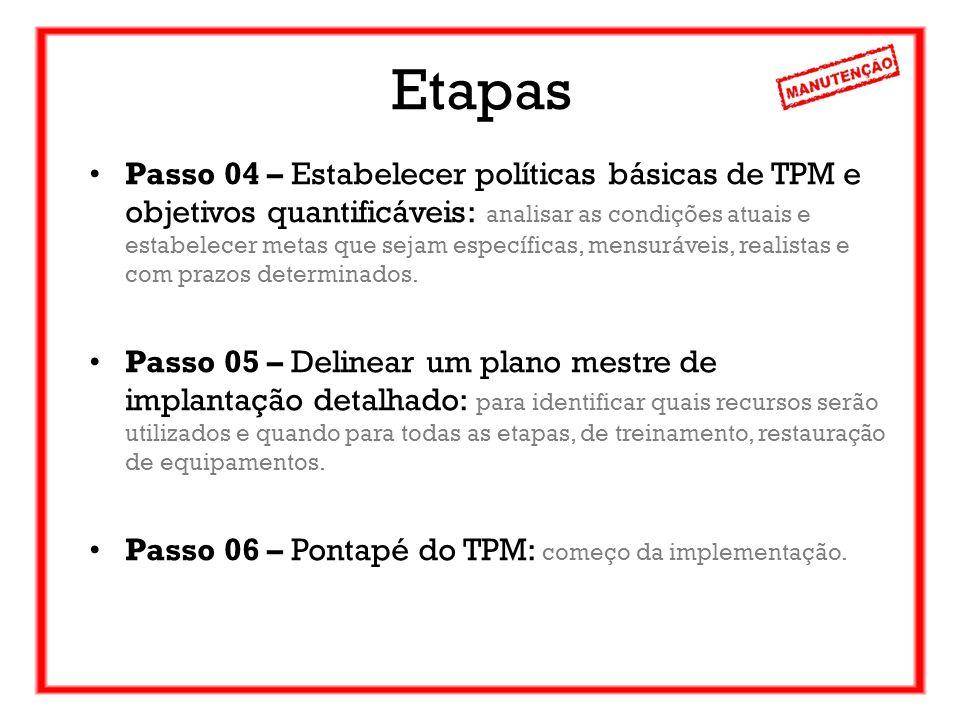 Etapas Passo 04 – Estabelecer políticas básicas de TPM e objetivos quantificáveis: analisar as condições atuais e estabelecer metas que sejam específi