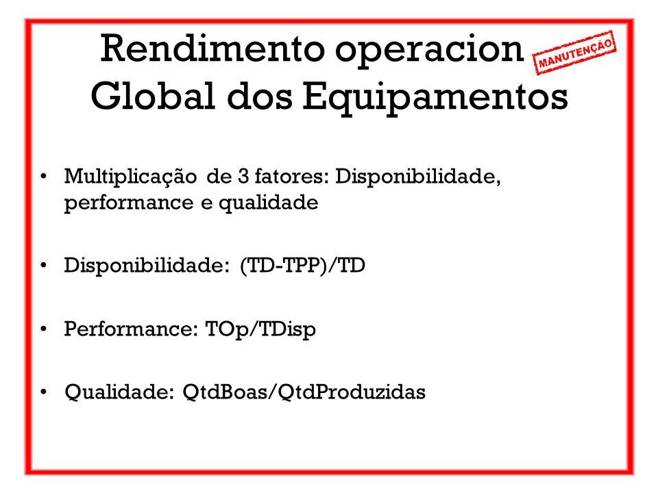 Rendimento operacional Global dos Equipamentos Multiplicação de 3 fatores: Disponibilidade, performance e qualidade Disponibilidade: (TD-TPP)/TD Perfo