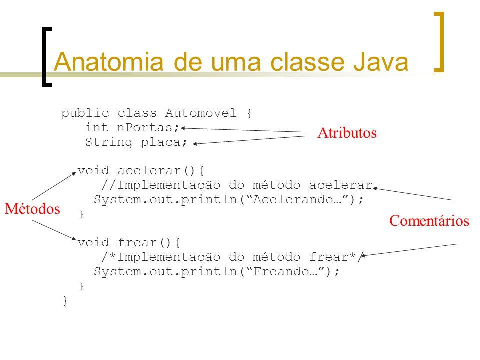Anatomia de uma classe Java public class Automovel { int nPortas; String placa; void acelerar(){ //Implementação do método acelerar System.out.println