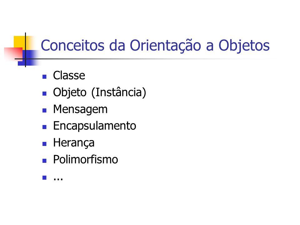 Conceitos da Orientação a Objetos Classe Objeto (Instância) Mensagem Encapsulamento Herança Polimorfismo...