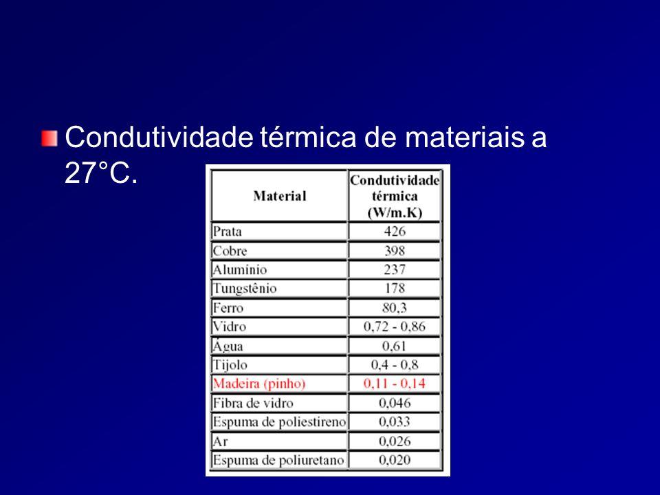 Condutividade térmica de materiais a 27°C.