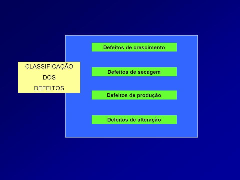 CLASSIFICAÇÃO DOS DEFEITOS Defeitos de crescimento Defeitos de secagem Defeitos de produção Defeitos de alteração