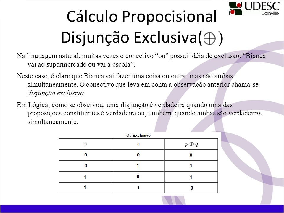 Cálculo Propocisional Disjunção Exclusiva( Na linguagem natural, muitas vezes o conectivo ou possui idéia de exclusão: Bianca vai ao supermercado ou vai á escola.