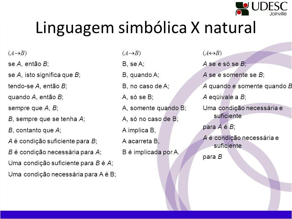 Linguagem simbólica X natural (A B) A se e só se B; A se e somente se B; A quando e somente quando B; A eqüivale a B; Uma condição necessária e suficiente para A é B; A é condição necessária e suficiente para B (A B) se A, então B; se A, isto significa que B; tendo-se A, então B; quando A, então B; sempre que A, B; B, sempre que se tenha A; B, contanto que A; A é condição suficiente para B; B é condição necessária para A; Uma condição suficiente para B é A; Uma condição necessária para A é B; (A B) B, se A; B, quando A; B, no caso de A; A, só se B; A, somente quando B; A, só no caso de B; A implica B, A acarreta B, B é implicada por A.