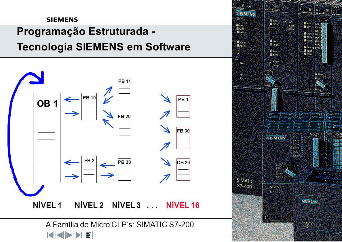 A Família de Micro CLPs: SIMATIC S7-200 A&D AS V5, 03/00 N° 9 Exemplo: AND LAD CSF & I 0.0I 0.1Q 0.0I 0.0 I 0.1 Q 0.0 STL A I 0.0 A I 0.1 = Q 0.0