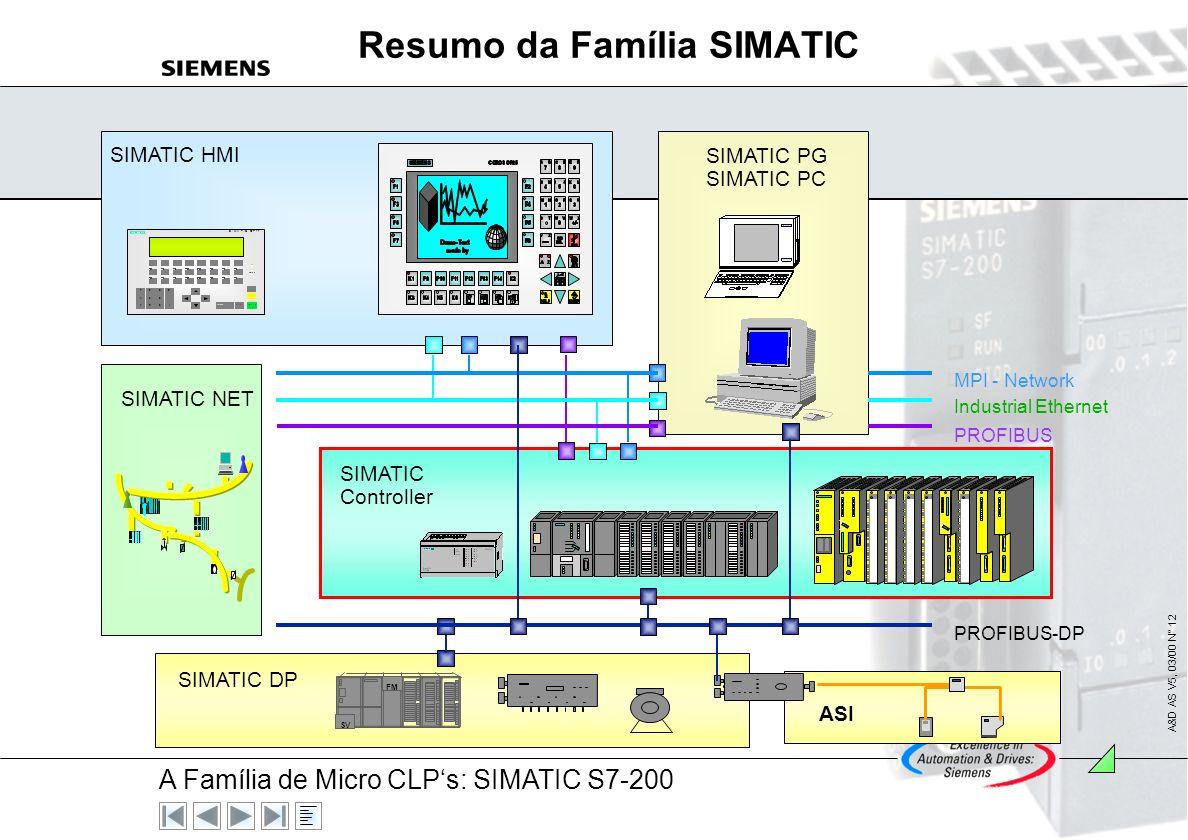 A Família de Micro CLPs: SIMATIC S7-200 A&D AS V5, 03/00 N° 11 O UNIVERSO DA AUTOMAÇÃO INDUSTRIAL - SENSORES - FONTES CHAVEADAS - CONTROLADORES PROGRA