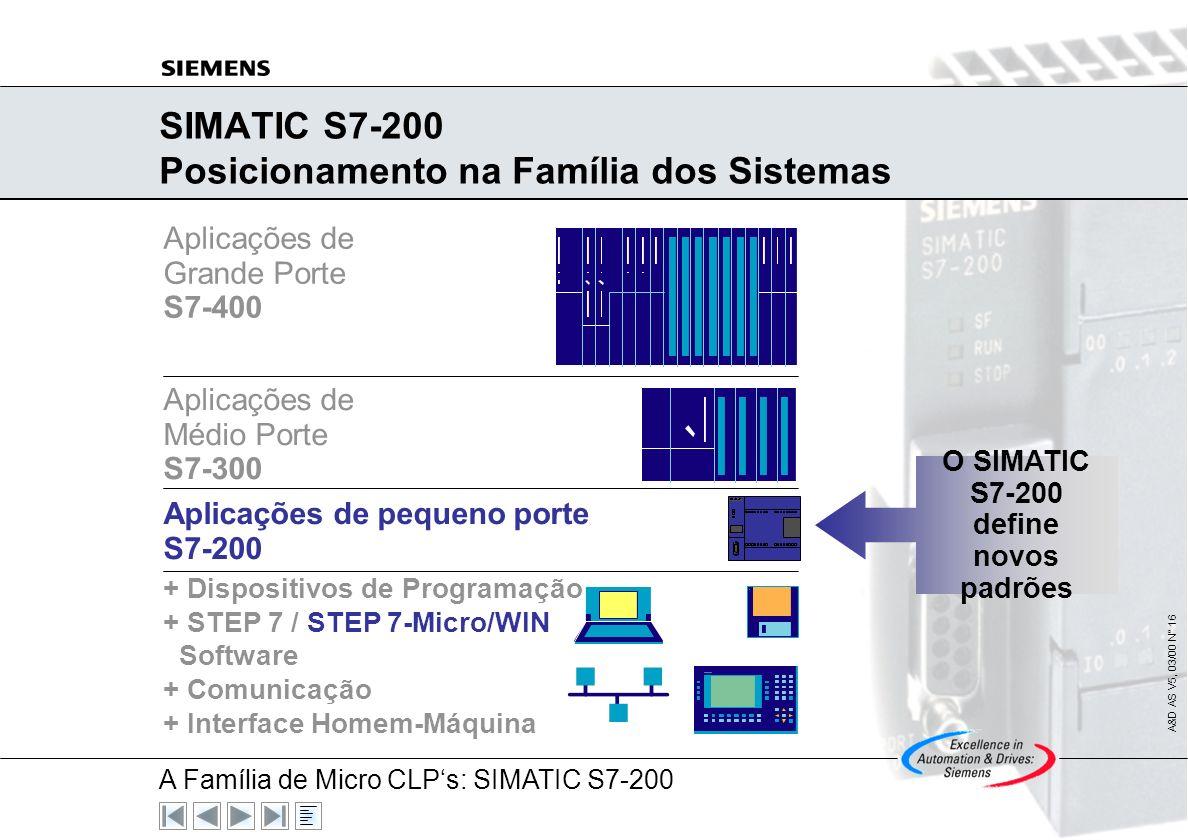 A Família de Micro CLPs: SIMATIC S7-200 A&D AS V5, 03/00 N° 15 Conteúdo Posicionamento na Família dos Sistemas Hardware Acessórios Dos Microsistemas à
