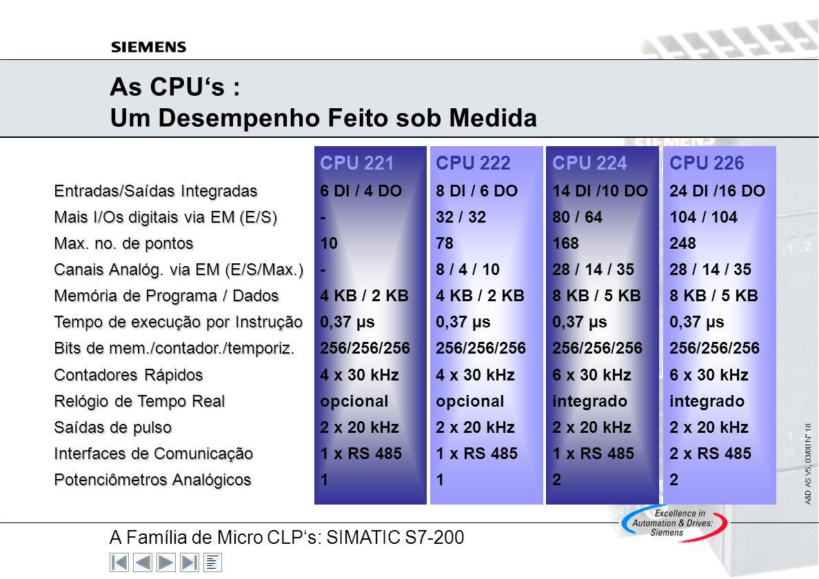 A Família de Micro CLPs: SIMATIC S7-200 A&D AS V5, 03/00 N° 17 SIMATIC S7-200 Overview: CPUs CPU 221: A Compacta Entradas/Saídas: 10, sem expansão Mem