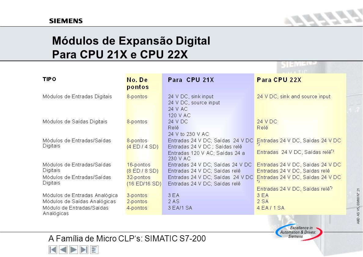 A Família de Micro CLPs: SIMATIC S7-200 A&D AS V5, 03/00 N° 20 SIMATIC S7-200 : Com Capacidade de Expansão Modular Possibilidade de Configuração em 1