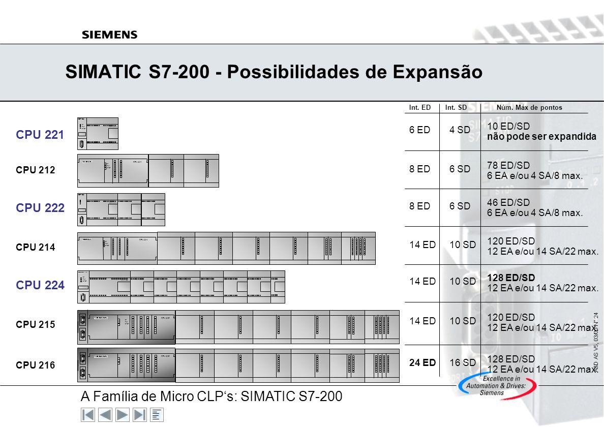 A Família de Micro CLPs: SIMATIC S7-200 A&D AS V5, 03/00 N° 23 Instalação Rápida e Fácil Fácil montagem em trilhos DIN standard Conexão dos atuadores