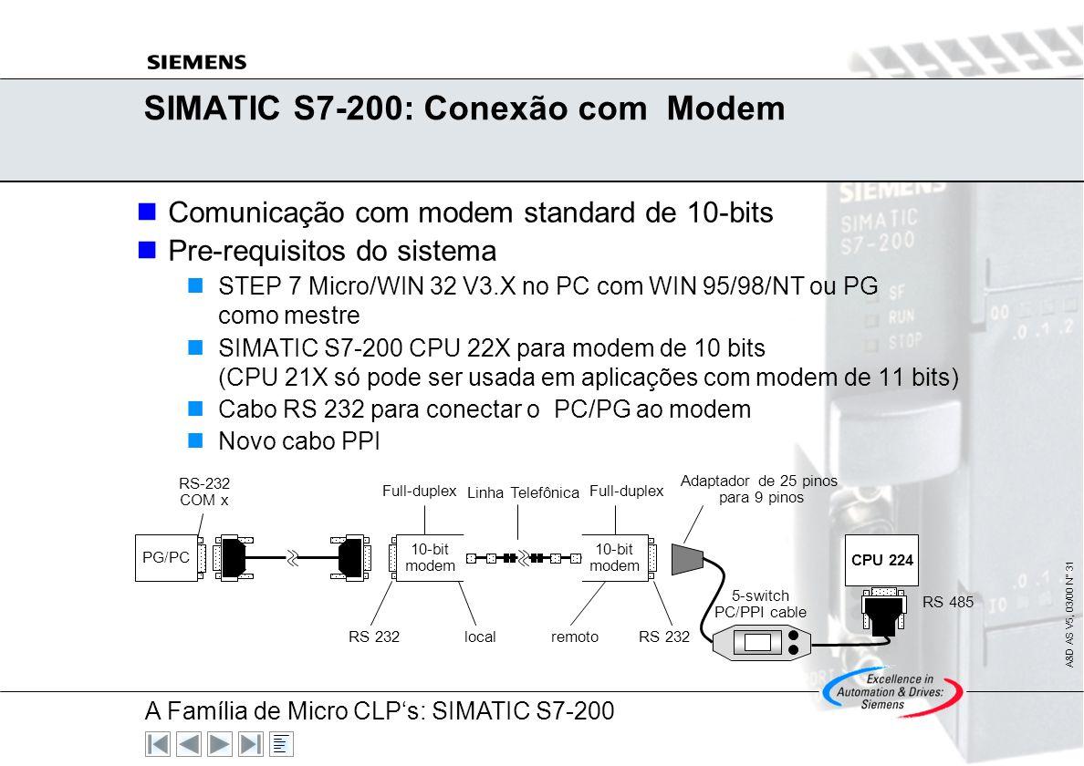 A Família de Micro CLPs: SIMATIC S7-200 A&D AS V5, 03/00 N° 30 SIMATIC S7-200: Comunicação Freeport Opções: Podem ser usados os protocolos RS 485 ou R