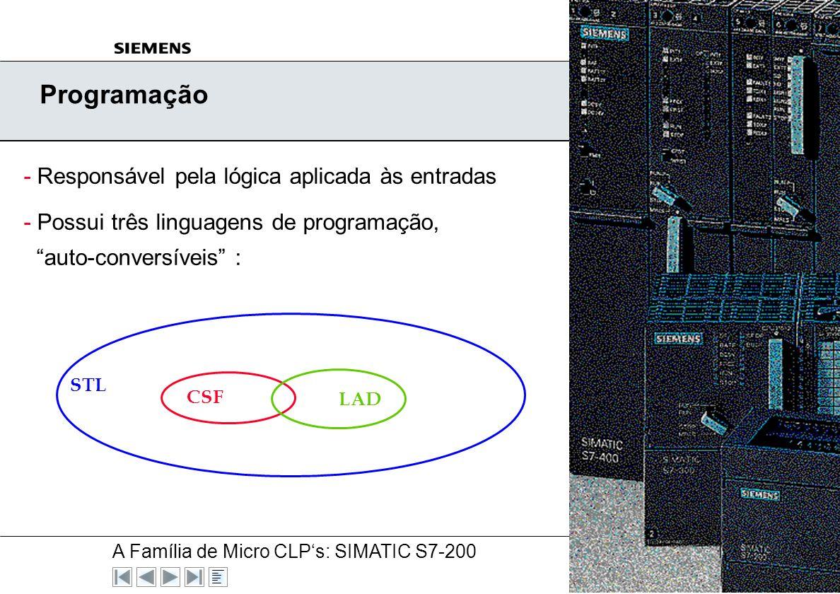 A Família de Micro CLPs: SIMATIC S7-200 A&D AS V5, 03/00 N° 7 Descrição de Hardware Memória Interna de Programa (RAM) Submódulo de Memória Temporizado