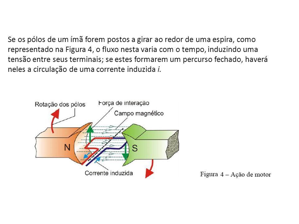 Se os pólos de um ímã forem postos a girar ao redor de uma espira, como representado na Figura 4, o fluxo nesta varia com o tempo, induzindo uma tensã