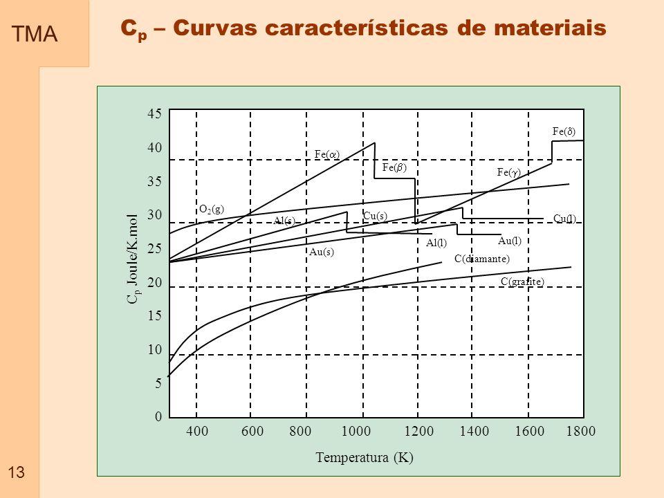 TMA 13 45 40 35 30 25 20 15 10 5 0 Temperatura (K) 400 600 800 1000 1200 1400 1600 1800 Fe( ) O 2 (g) Fe( ) Al(s) Al(l) Au(s) Cu(s) Cu(l) Au(l) C(diam